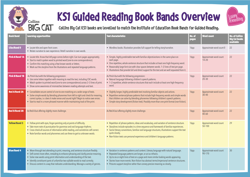 Collins Big Cat - Guide to book bands